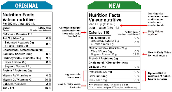 New Canadian nutrition labels